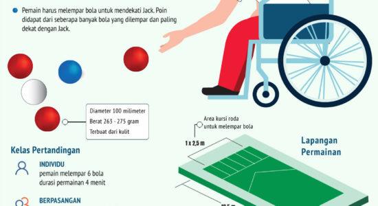 Mengenal Olahraga Boccia