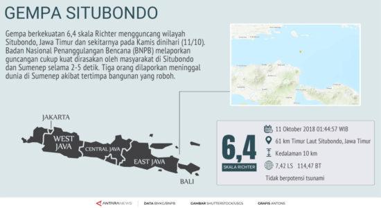 Gempa 6,4 SR di Situbondo