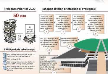 50 RUU Prioritas 2020
