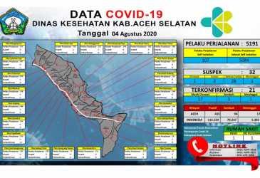 Kasus Positif COVID-19 di Aceh Selatan Terus Meningkat