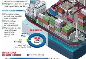 Indonesia Bidik Peningkatan Ekspor