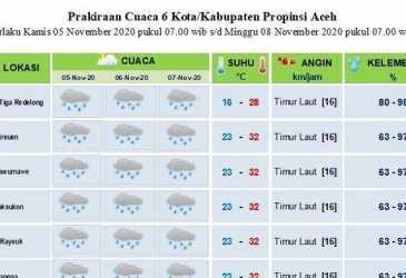 Sepanjang Tiga Hari ke Depan, BMKG Prediksi Sebagian Aceh akan Diguyur Hujan