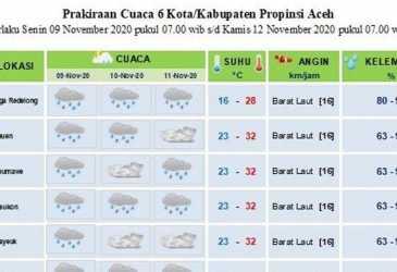 Ini Kota-kota di Aceh Diprediksikan Dilanda Hujan Hingga Tiga Hari ke Depan, Simak Data BMKG
