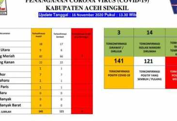 Hari Ini Kasus Corona di Aceh Singkil Nihil, Pasien Sembuh Capai 121 Orang