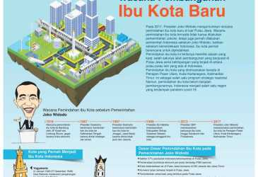 Wacana Pembangunan Ibu Kota Baru