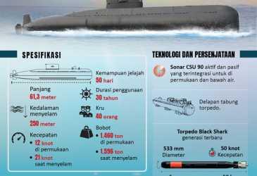 Perkuat Pertahanan Laut Indonesia
