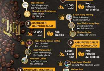 Kopi Tanah Pasundan di KKJ 2021