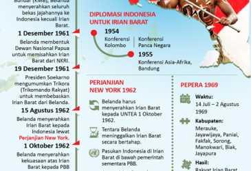 Perjuangan Bagi Papua
