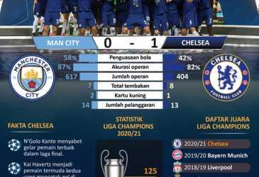 Juara Liga Champions 2020/21