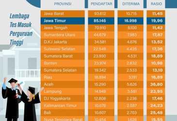Aceh Peringkat 5 Kelulusan Terbanyak SNMPTN 2021