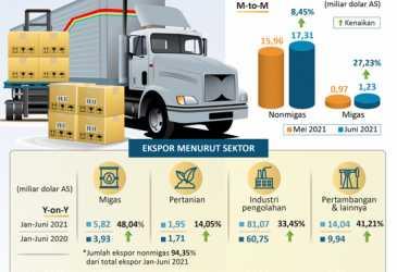 Ekspor Industri Pengolahan Tumbuh 33,45 Persen