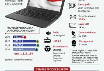 Pengadaan Laptop Pendidikan Dorong Perkembangan Industri Teknologi