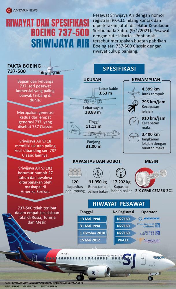 Riwayat dan Spesifikasi Boeing 737-500 Sriwijaya Air