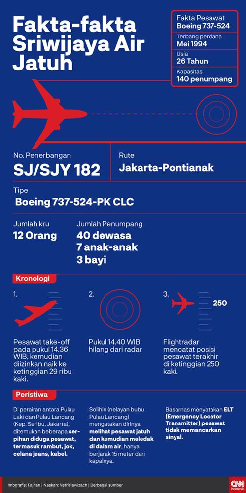 20210110-infografis-fakta-fakta-sriwijaya-air-jatuh-2